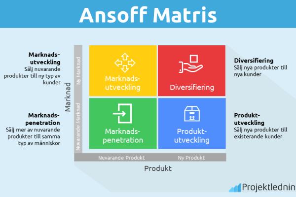 Comment créer une matrice Ansoff?